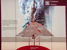 Diagramm über den Aufbau eines Vulkans